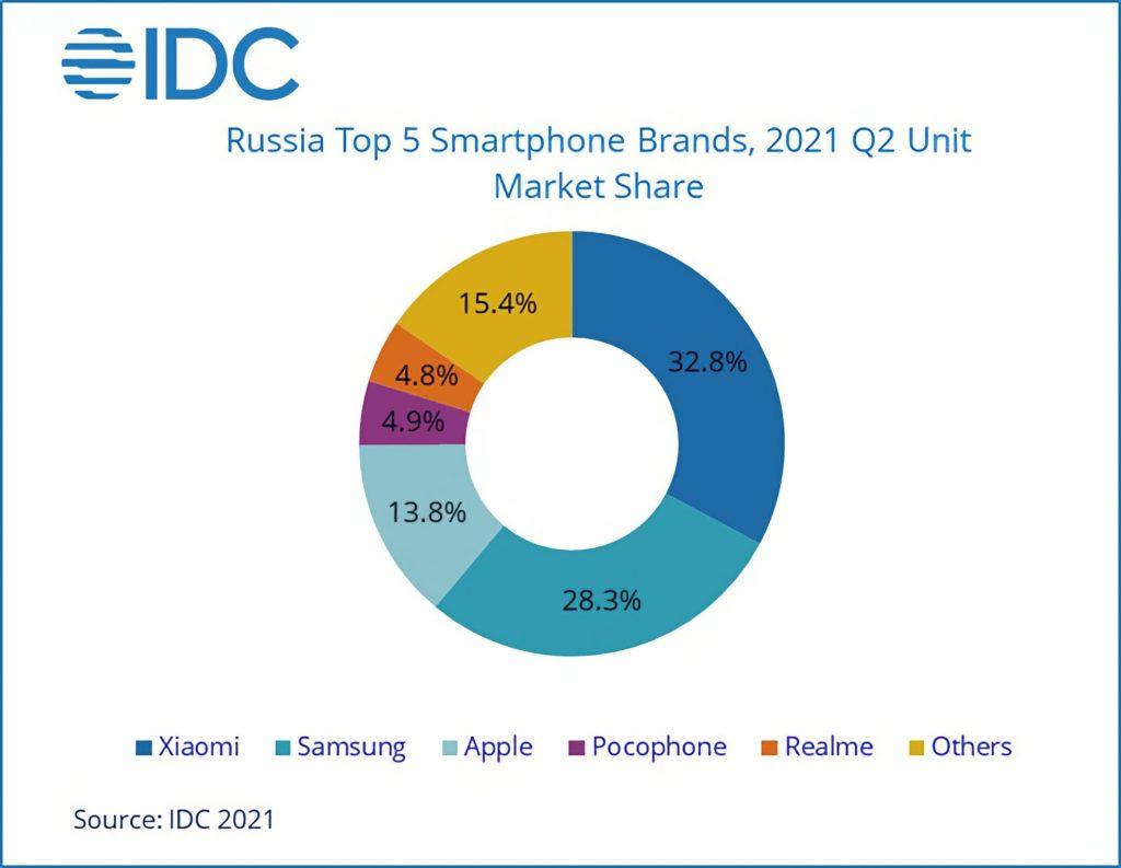 Прдажи смартфонов в России во 2-и квартале 2021 года
